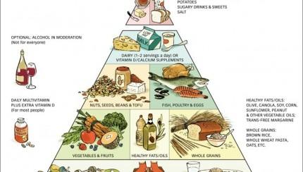 Piramida zdrave prehrane